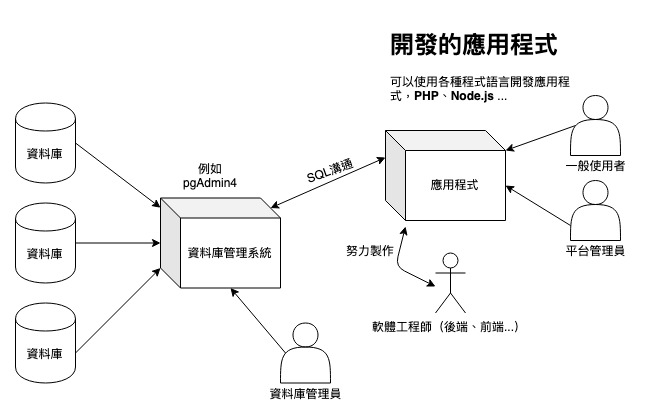 資料庫、資料庫管理系統、應用程式